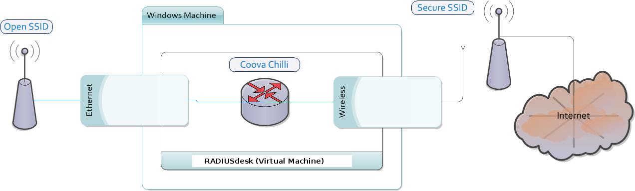 getting_started:vm_windows_virtualbox - RADIUSdesk